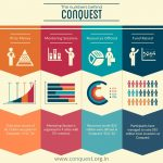 conquest infographic